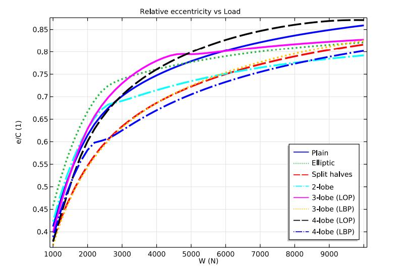 绘图比较了相对偏心率与载荷的关系。