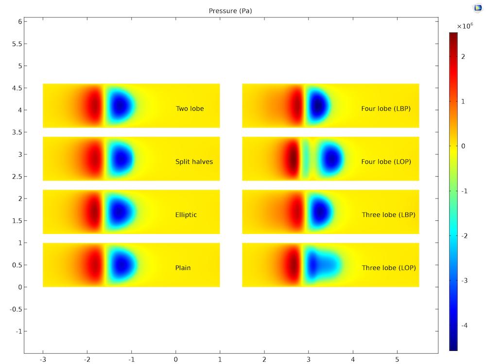 各类轴承的压力分布二维绘图。view of the pressure profile for various bearing types.