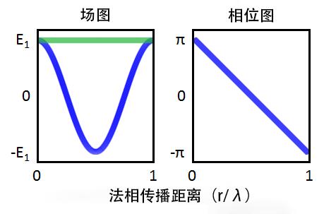 平面波的电场和相位。