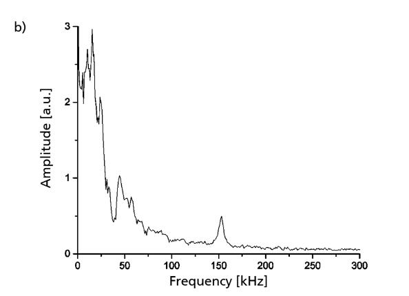 传感器脉冲响应的特写图。