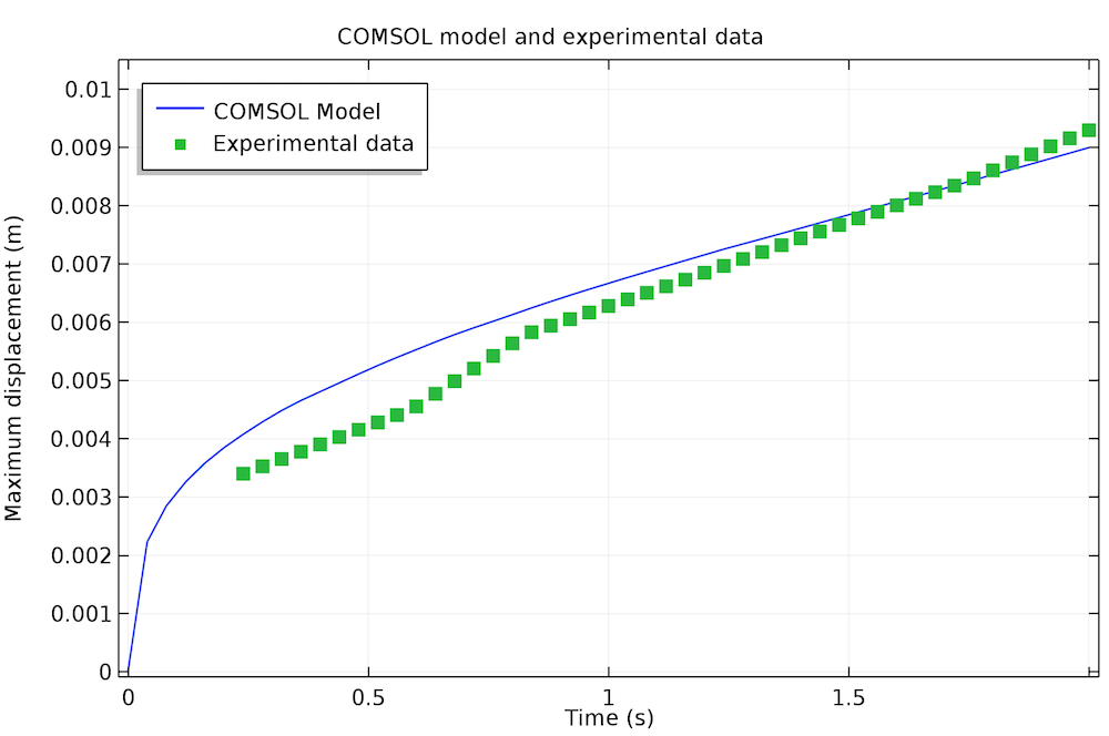 悬链线中最大位移的仿真结果与实验数据的对比分析图。