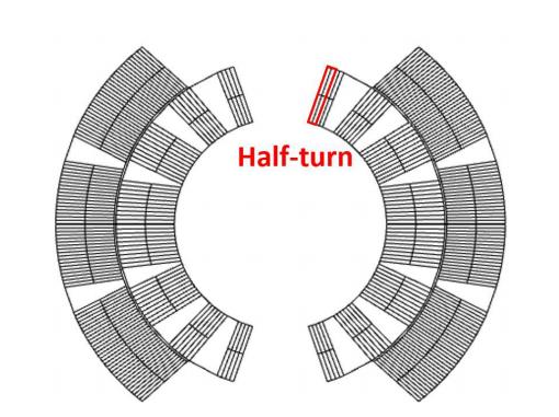 磁体线圈的横截面示意图,突出显示了半匝线圈。