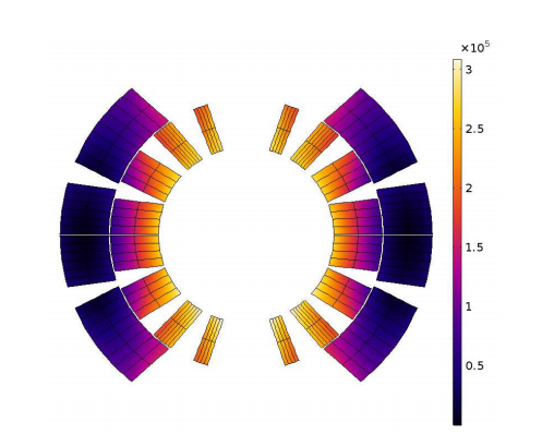 结果绘图显示了线圈中沉积的涡流损耗。