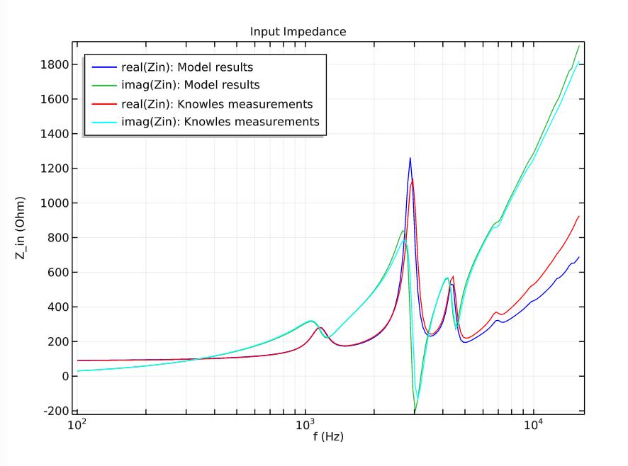 图表绘制了电输入阻抗与频率的函数关系,并与现有数据进行对比。