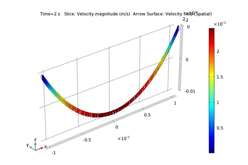 悬链线内流体速度的曲线图。