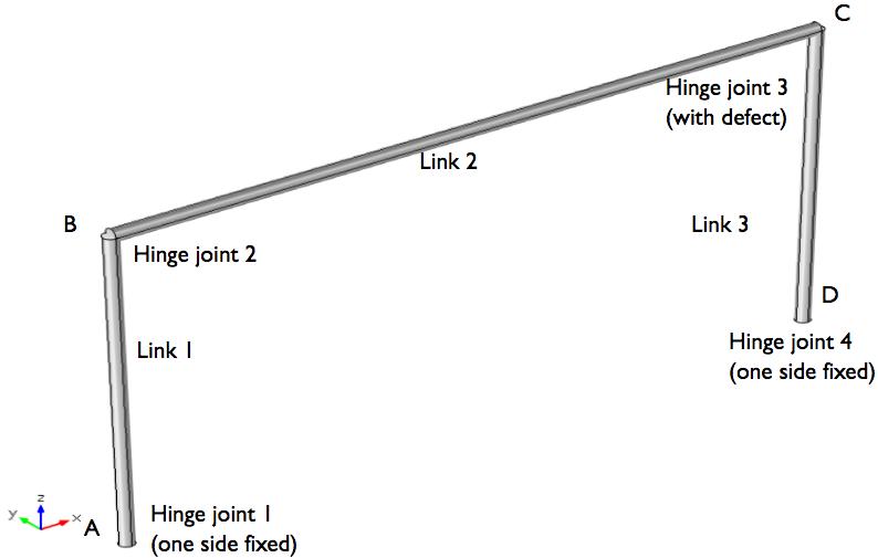 带连杆的四杆机构模型几何。