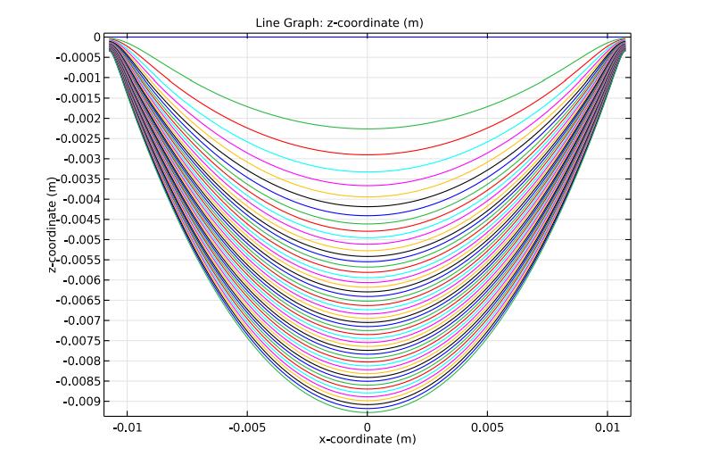 在COMSOL Multiphysics®中绘制悬链线中心线位置的图。