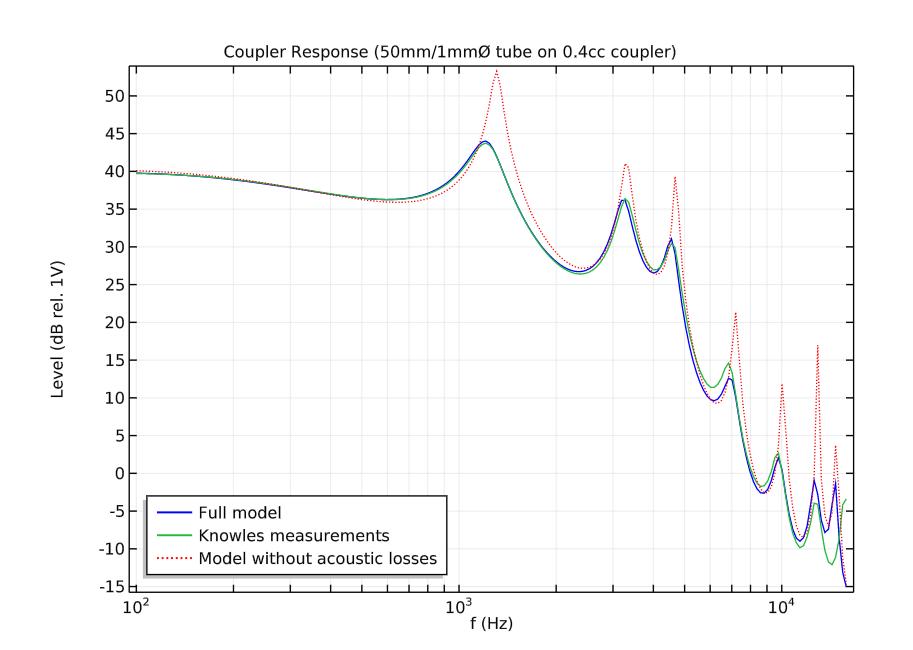 图表对比了包含热损耗和粘滞损耗的模型、不包含上述损耗的模型和现有的测量数据。