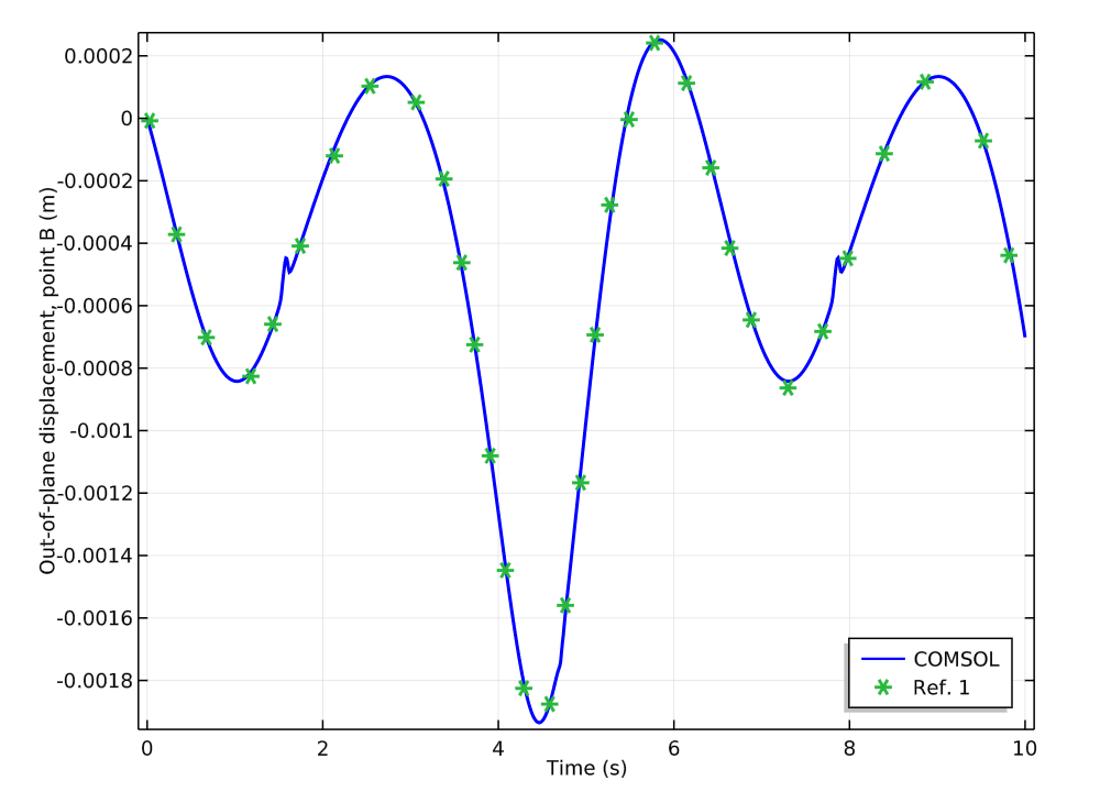 Comparing the COMSOL Multiphysics results to a reference; point B in the four-bar mechanism.
