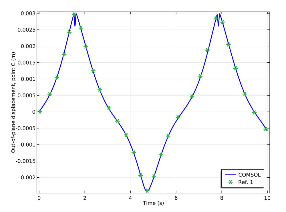 将机构中 点 C 的 COMSOL Multiphysics 仿真结果与文献进行对比。