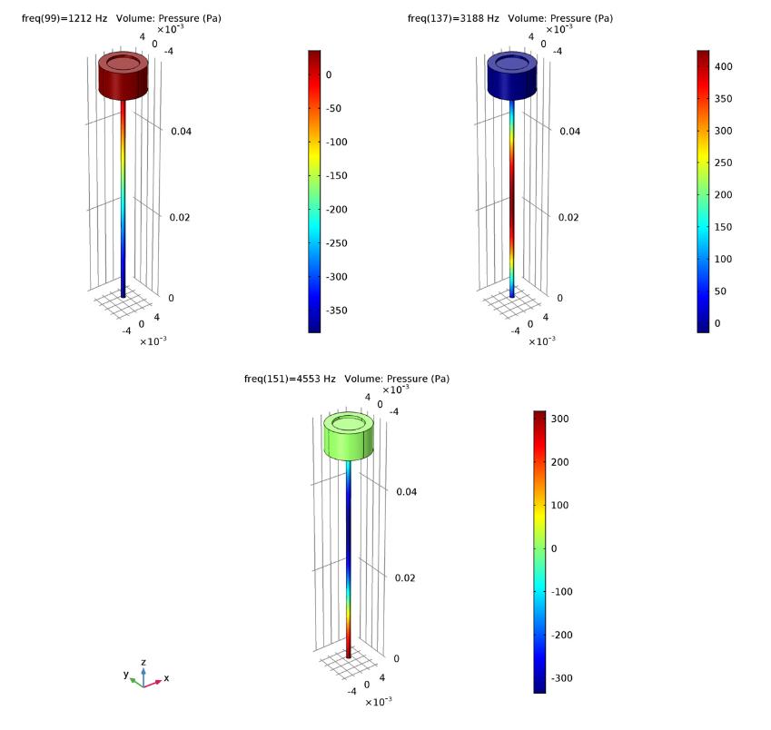 三张绘图显示了管和耦合器系统在三种不同频率下的压力分布。