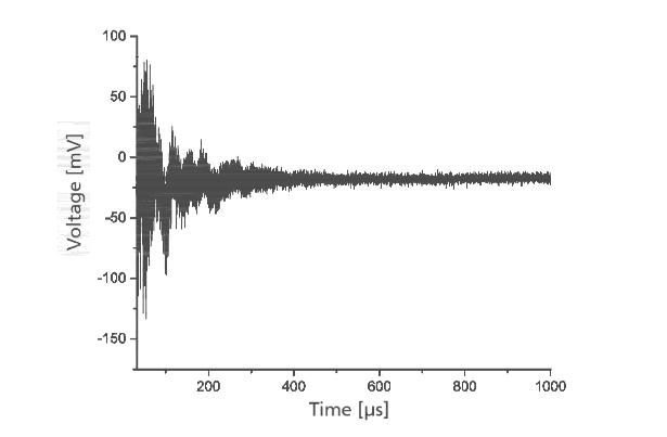 绘图显示电压随时间的变化。