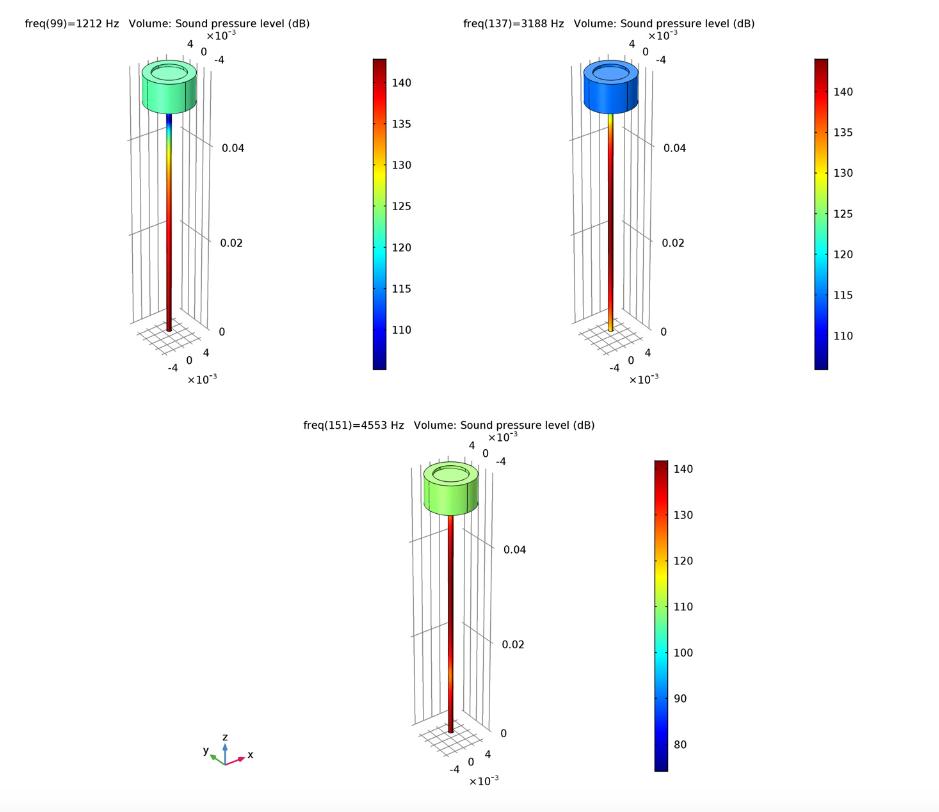 三张绘图显示了管和耦合器系统在三种不同频率下的声压级分布。