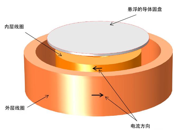 COMSOL Multiphysics 中的三维电动悬浮装置模型。