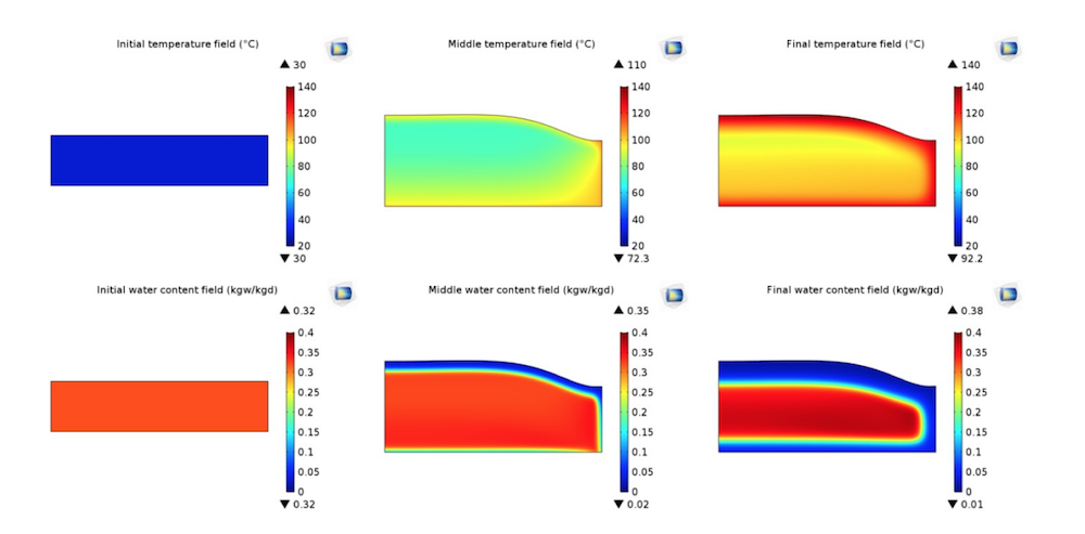 一组六张 COMSOL Multiphysics® 绘图显示了不同时间间隔下蛋糕内的温度和含水量。