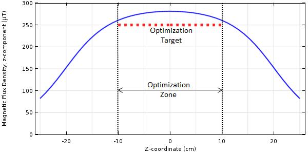 沿着线圈中心线的磁场分布的 COMSOL 绘图。