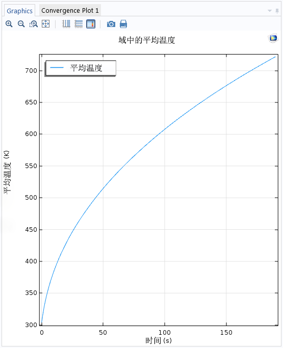 COMSOL Multiphysics plot of mean temperature CN 借助存储解技术减小模型文件大小