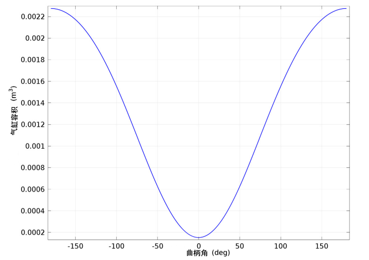 气缸容积与曲柄角的关系图。