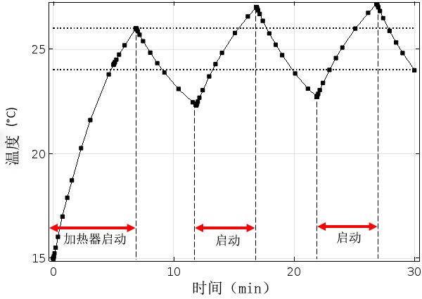 绘图显示了带延迟功能的温控器。