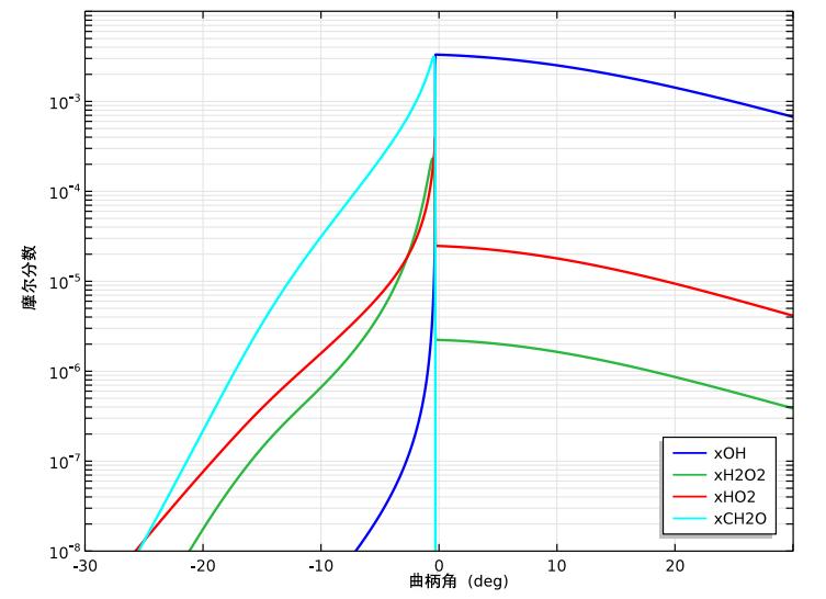 仿真结果显示了纯甲烷的摩尔分数图。