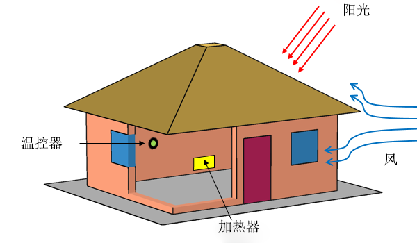 Thermal model of a house CN 如何在温控器仿真中实现延时功能