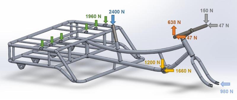 显示三轮车车架几何的图像,其中施加了不同的载荷(按颜色区分)。