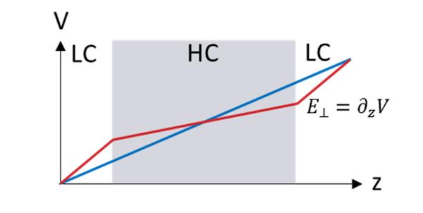 终端电压歧义解的绘图。