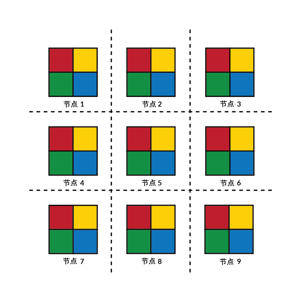 集群上拥有九个节点的域分解示例。