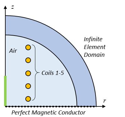 显示 10 匝线圈中线圈 1 至 5 的示意图。