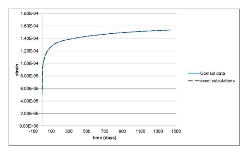 蠕变实验结果的比较,用于分析混凝土现象。