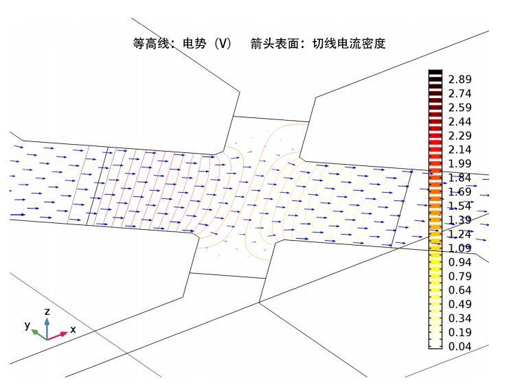current and voltage distribution of sensor CN 利用仿真获取压阻式压力传感器的精确结果