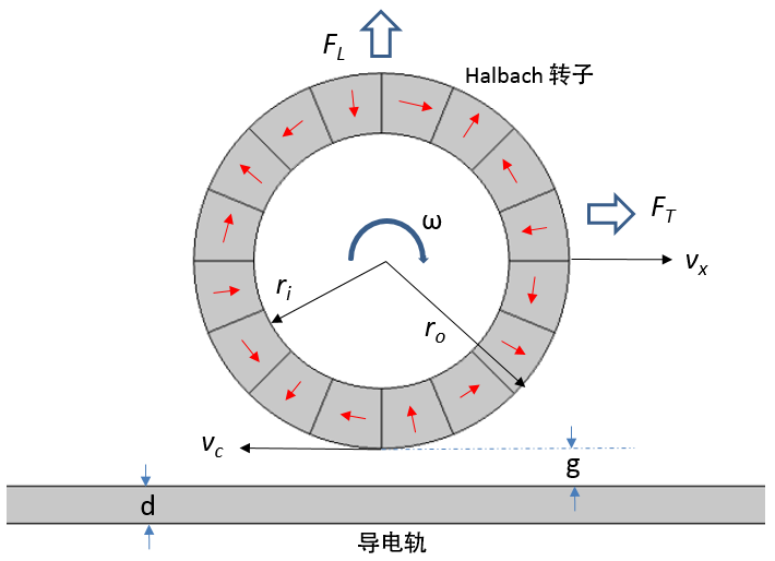 electrodynamic wheel schematic CN 如何模拟电动磁悬浮装置