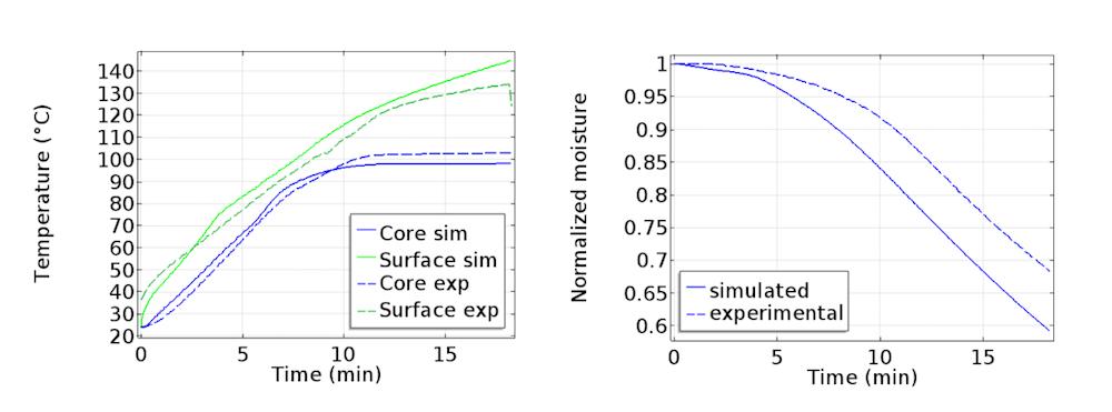 两张图片分别展示了温度和含水量的仿真结果和实验数据。