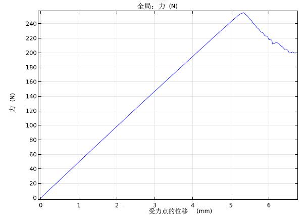图表描绘了梁外缘上的力与位移的关系。