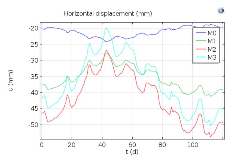绘制四个监测桩水平位移的图表。