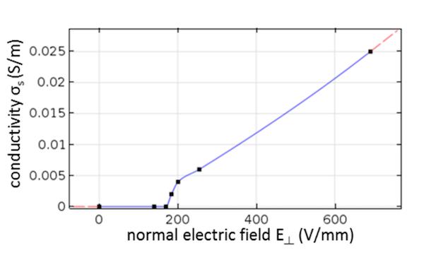 描述插值函数用作替代材料的图。