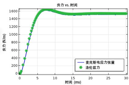 lift force vs. time CN 如何模拟电动磁悬浮装置
