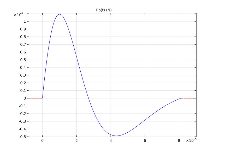 载荷函数绘图。