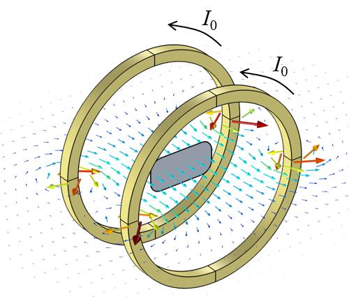 图片显示了内部放置了拾波线圈的亥姆霍兹线圈周围的磁通密度仿真结果。