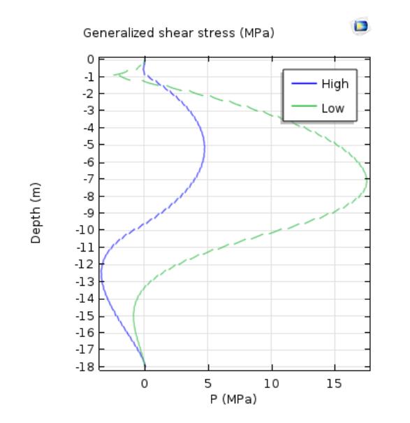 高水位和低水位情况下的广义剪切应力图。