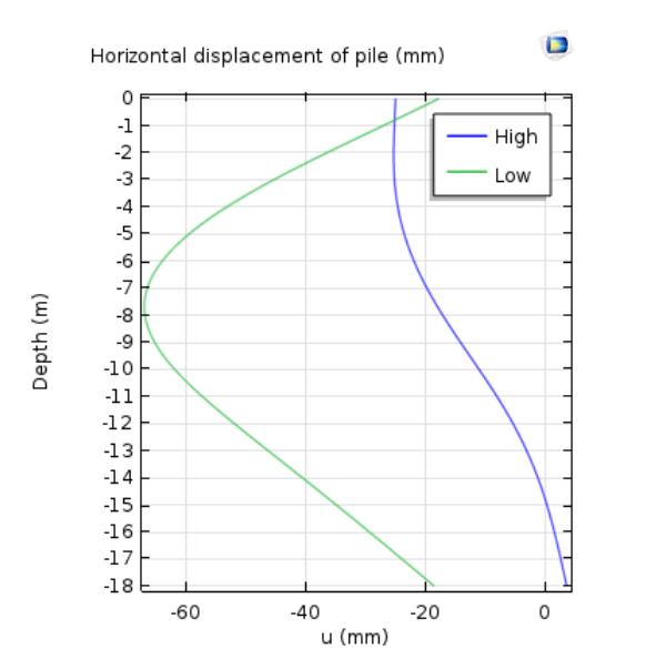 高水位和低水位情况下钢板桩的水平位移图。