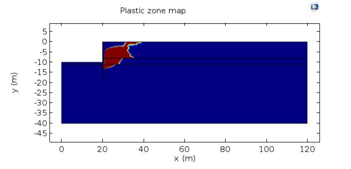 仿真结果显示极低水位情况下塑性区的分布。