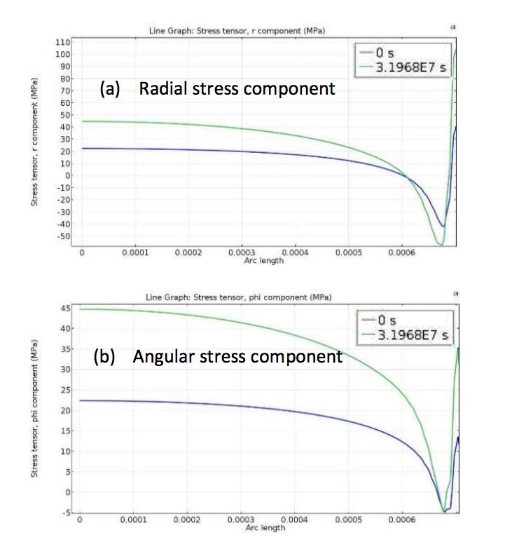 径向压力和角向压力的绘图,用于研究混凝土现象对传感器性能的影响。