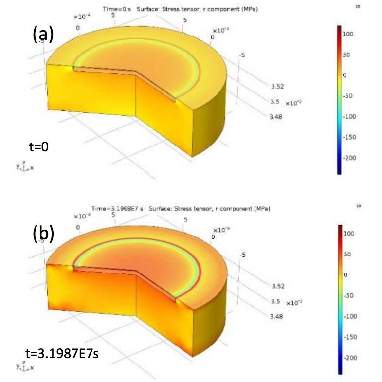 在时间跨度的开始(顶部)和结束(底部)在COMSOL Multiphysics®中传感器上的径向应力分布的堆叠图像。