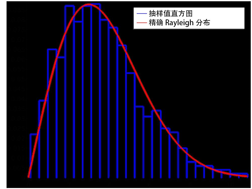 图形对比了抽样值直方图和精确Rayleigh 分布。