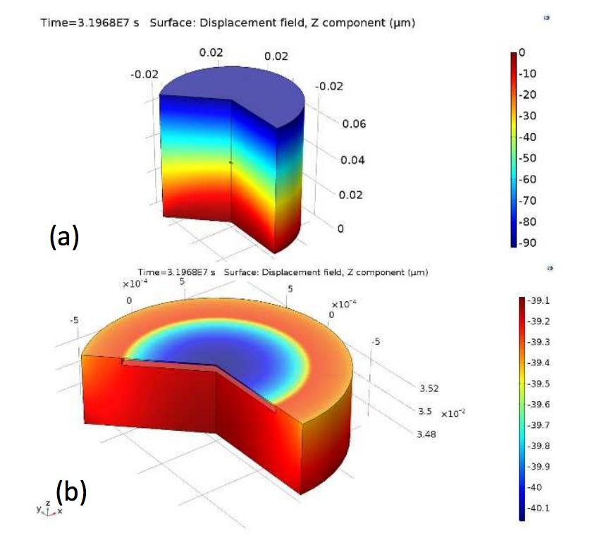在顶部显示传感器几何形状而在底部显示传感器轴向位移的堆叠图像。