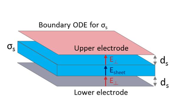 替代等离子体放电的替代材料的示意图。