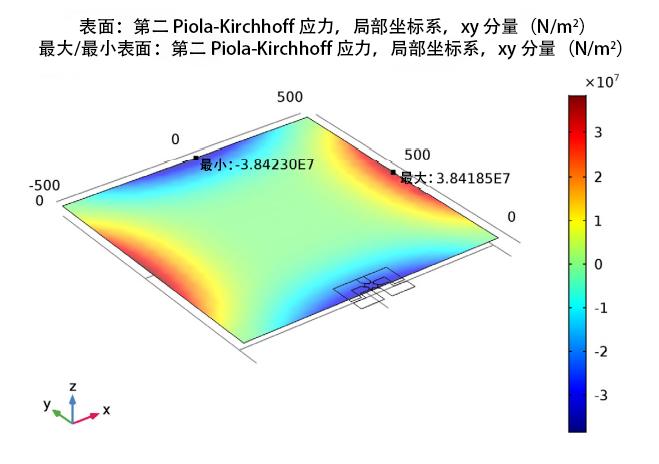 图像描绘了压敏电阻局部坐标系中的剪切应力。