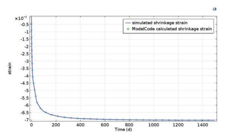 比较混凝土收缩应变结果的图