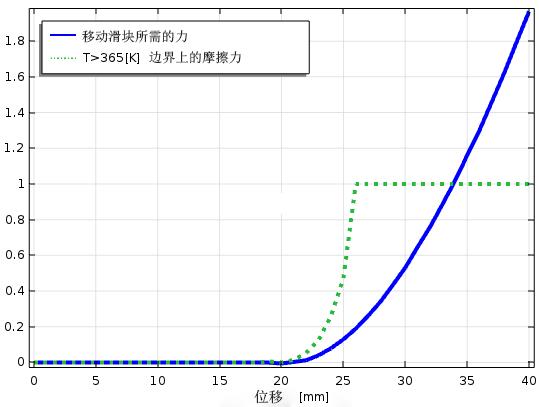 绘图展示了移动滑块所需的力与边界温度的关系。